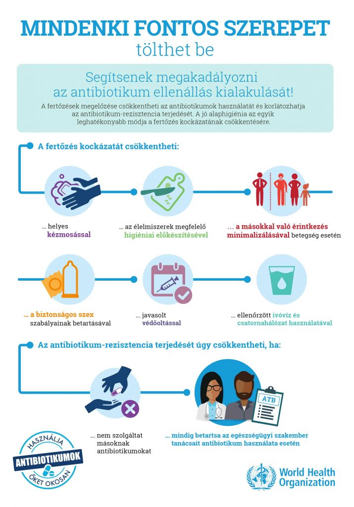 antibiotikum - rezisztencia-kialakulása